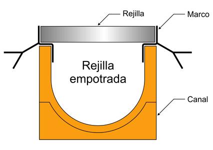 Rejilla de fundición empotrada sobre canal polímero